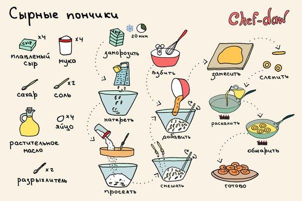 Простые рецепты пончиков в домашних условиях